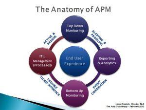 Application Performance Management tools